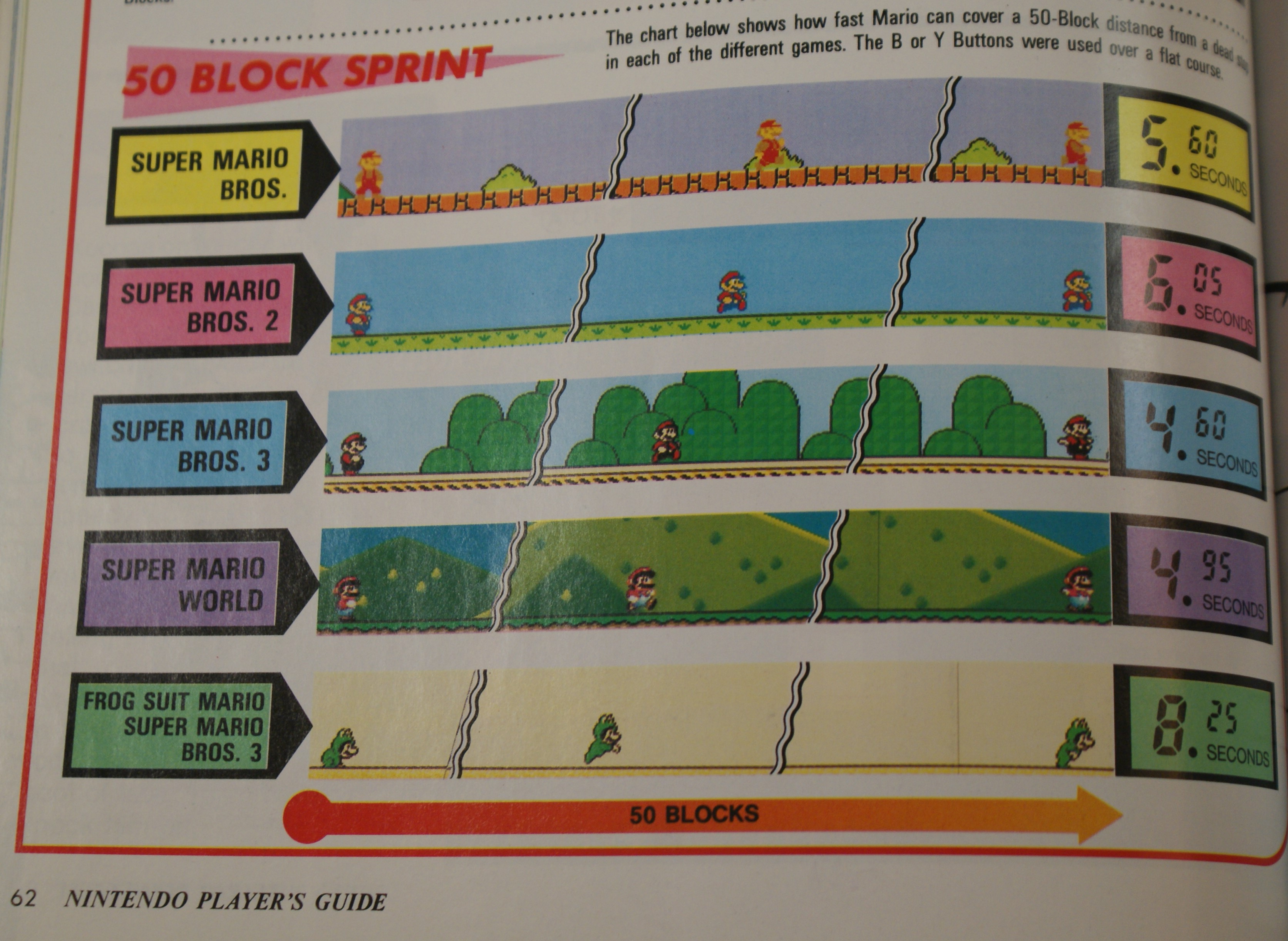 Super Mario Bros Programming Code